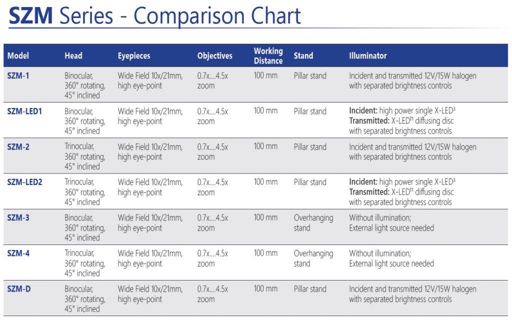 Comparison SZM stereomicroscopes