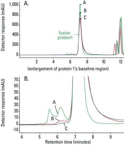 Overlays of monoclonal antibody separation